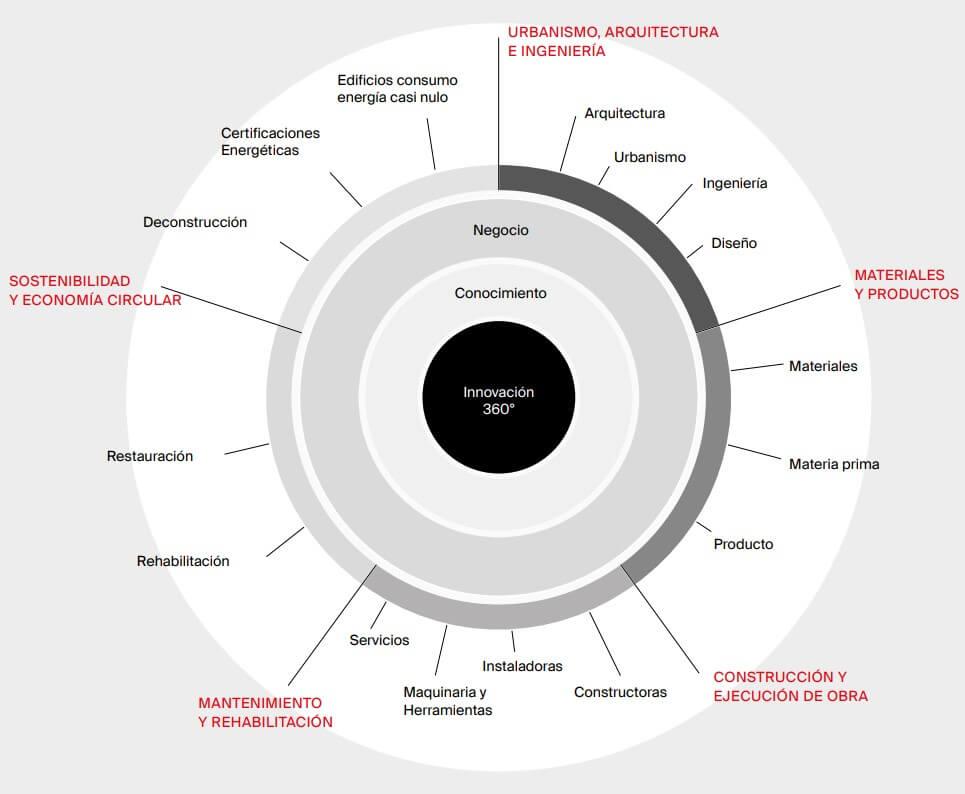 construmat-2019-sectores-tipologias-empresas